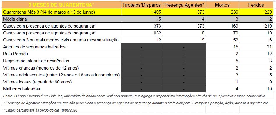 Fonte: Fogo Cruzado: https://fogocruzado.org.br/coronavirus-quarentena-tres-meses/